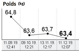 Evolution de la perte de poids