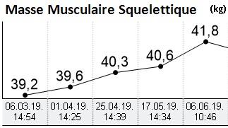 Evolution de la masse musculaire