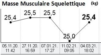 Evolution masse musculaire
