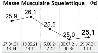 Evolution masse musculaire (4)
