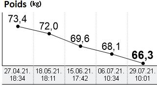 Evolution poids (4)